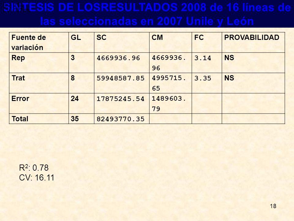 R2 = 0.62 R2 = 0.62. CV = 27.4% R2 = 0.62. CV = 27.4% SINTESIS DE LOSRESULTADOS 2008 de 16 líneas de las seleccionadas en 2007 Unile y León.