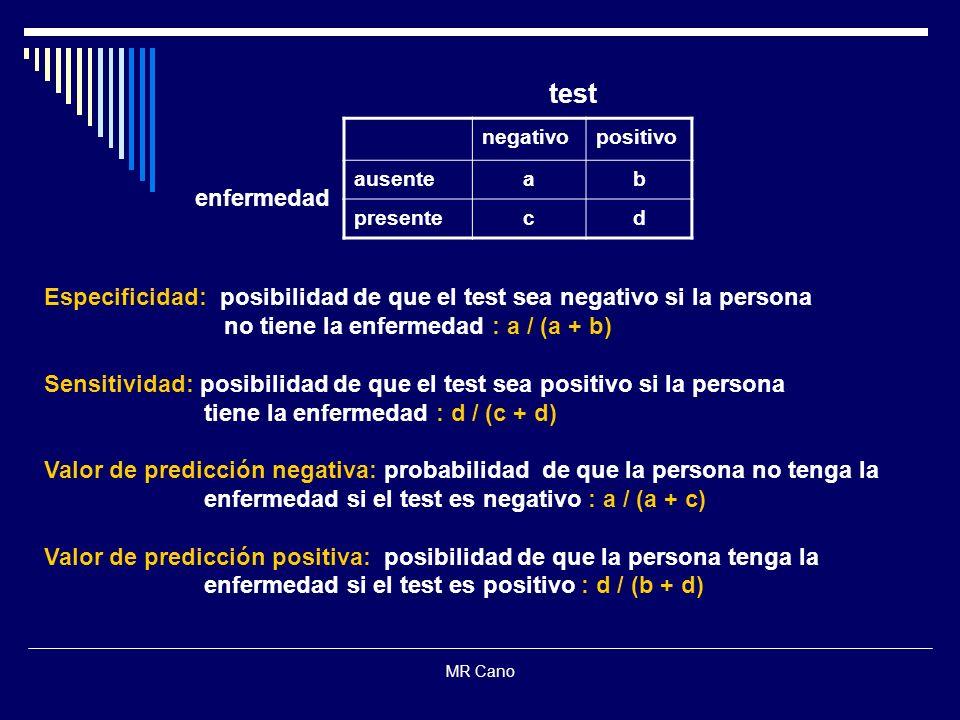 test negativo. positivo. ausente. a. b. presente. c. d. enfermedad. Especificidad: posibilidad de que el test sea negativo si la persona.
