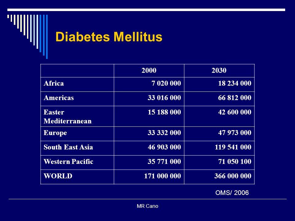 Diabetes Mellitus 2000 2030 Africa 7 020 000 18 234 000 Americas