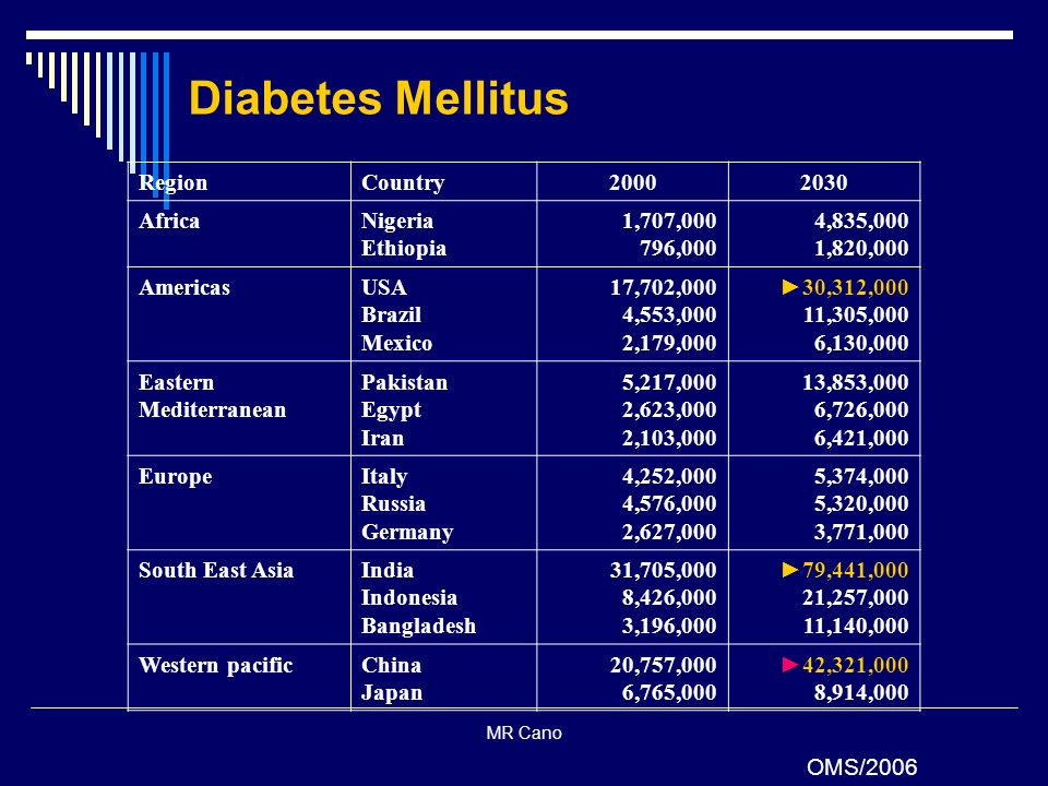 Diabetes Mellitus Region Country 2000 2030 Africa Nigeria Ethiopia
