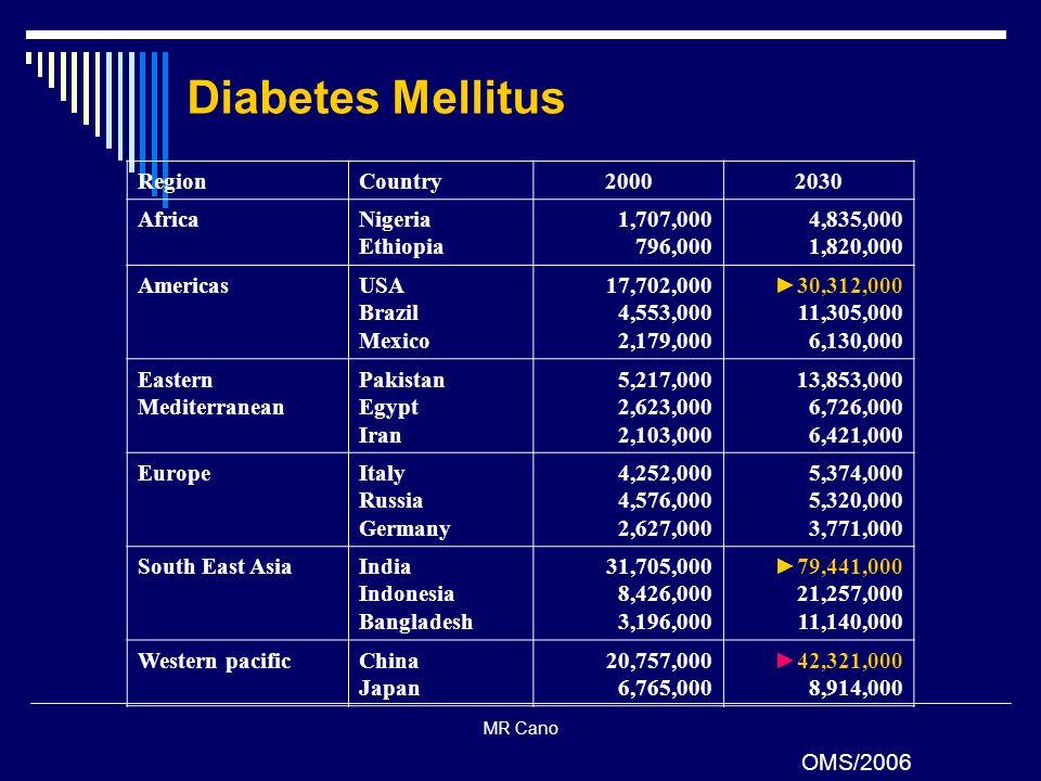 Diabetes Mellitus Region Country 2000 2030 Africa Nigeria Ethiopia