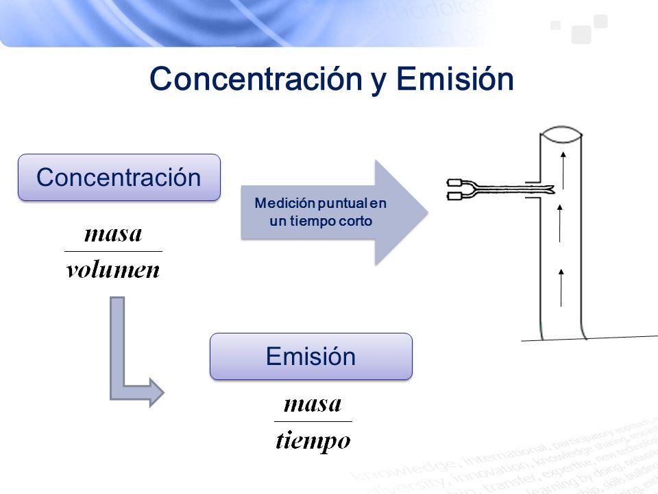 Concentración y Emisión Medición puntual en un tiempo corto