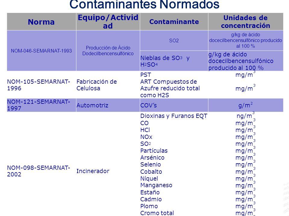 Contaminantes Normados Unidades de concentración