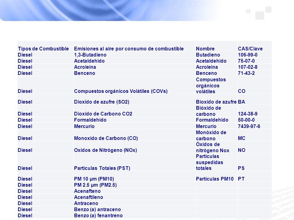 Tipos de Combustible Emisiones al aire por consumo de combustible. Nombre. CAS/Clave. Diesel. 1,3-Butadieno.