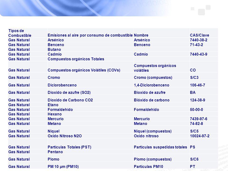 Tipos de Combustible Emisiones al aire por consumo de combustible. Nombre. CAS/Clave. Gas Natural.