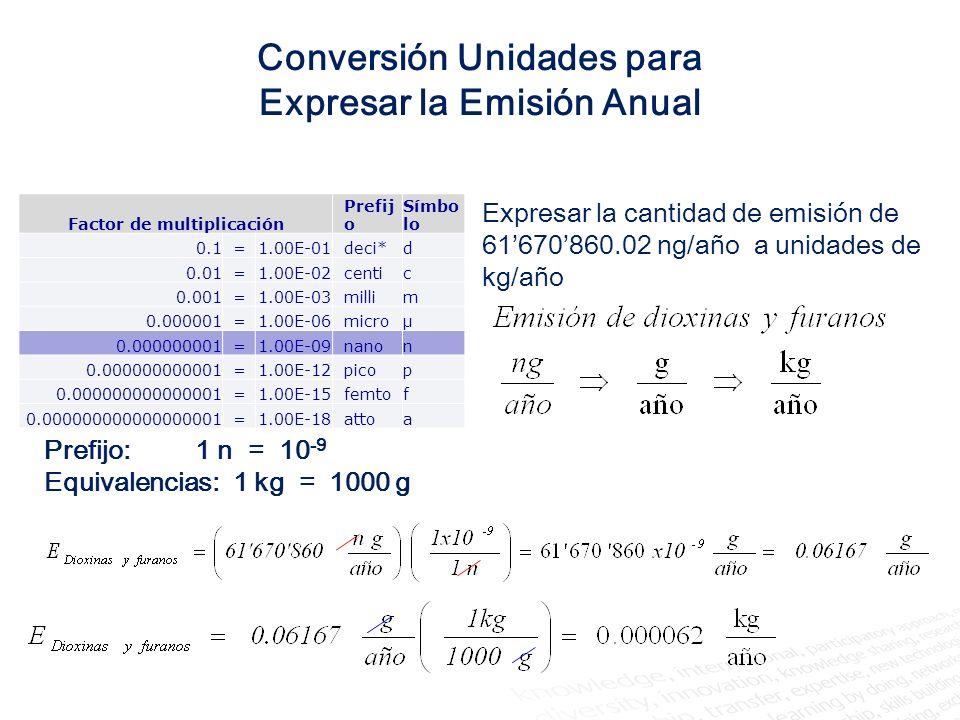 Conversión Unidades para Expresar la Emisión Anual