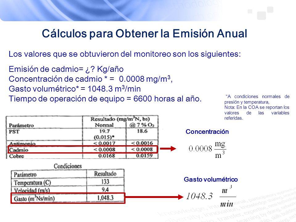 Cálculos para Obtener la Emisión Anual