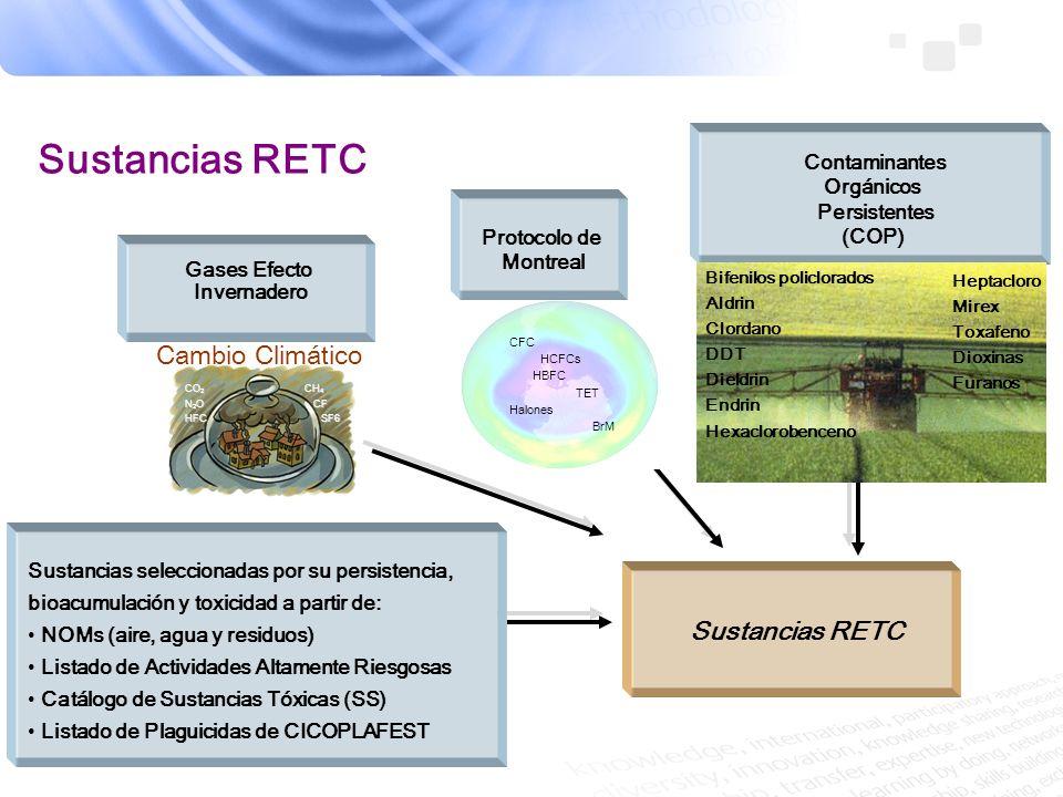 Sustancias RETC Cambio Climático Sustancias RETC Contaminantes