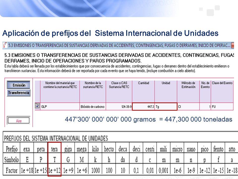 Aplicación de prefijos del Sistema Internacional de Unidades