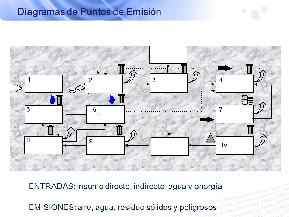 Diagramas de Puntos de Emisión