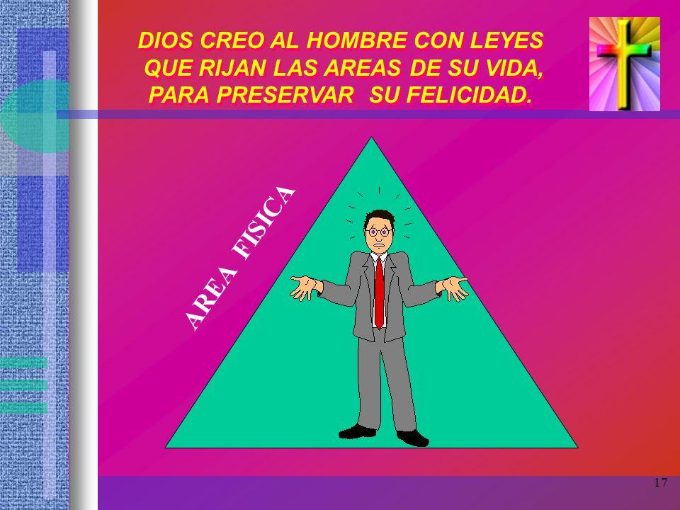 AREA FISICA DIOS CREO AL HOMBRE CON LEYES