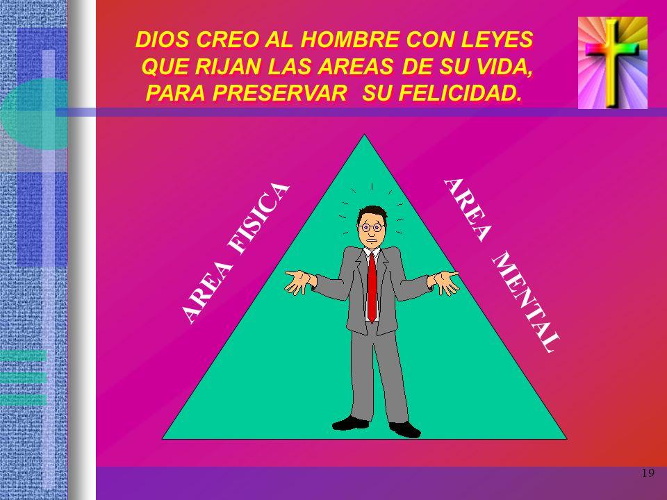 AREA FISICA AREA MENTAL DIOS CREO AL HOMBRE CON LEYES
