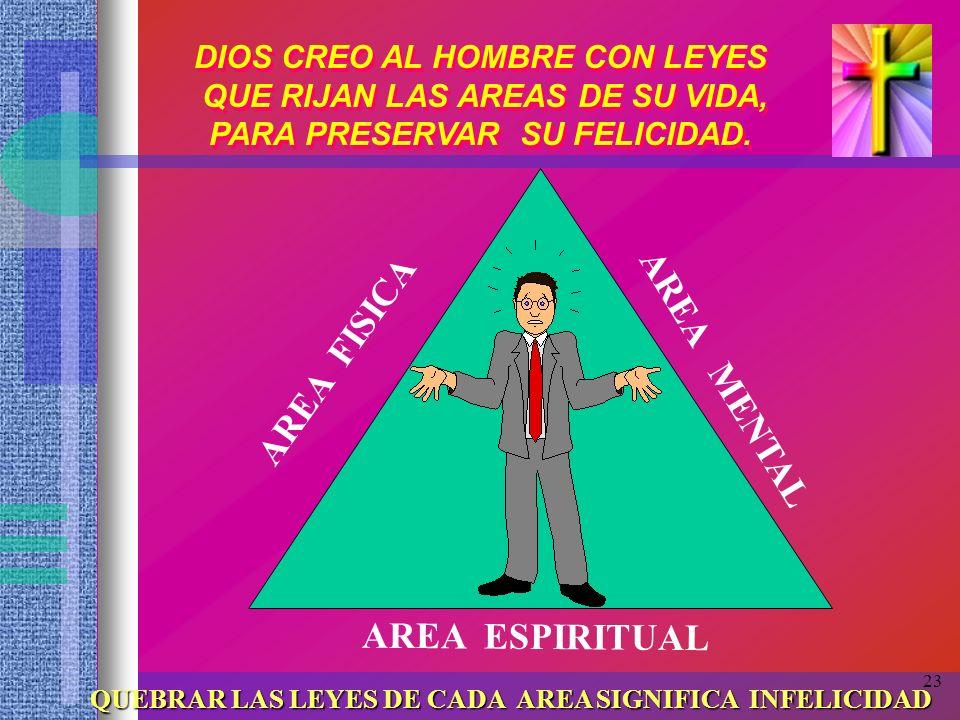 AREA FISICA AREA MENTAL AREA ESPIRITUAL DIOS CREO AL HOMBRE CON LEYES