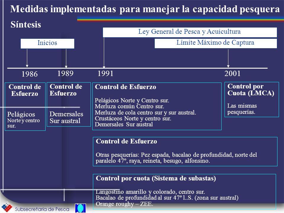 Medidas implementadas para manejar la capacidad pesquera