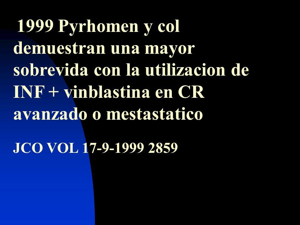 1999 Pyrhomen y col demuestran una mayor sobrevida con la utilizacion de INF + vinblastina en CR avanzado o mestastatico