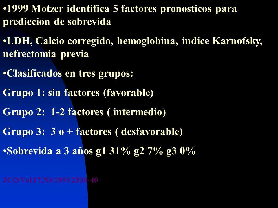 Clasificados en tres grupos: Grupo 1: sin factores (favorable)