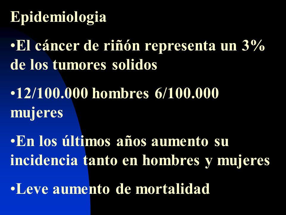 Epidemiologia El cáncer de riñón representa un 3% de los tumores solidos. 12/100.000 hombres 6/100.000 mujeres.