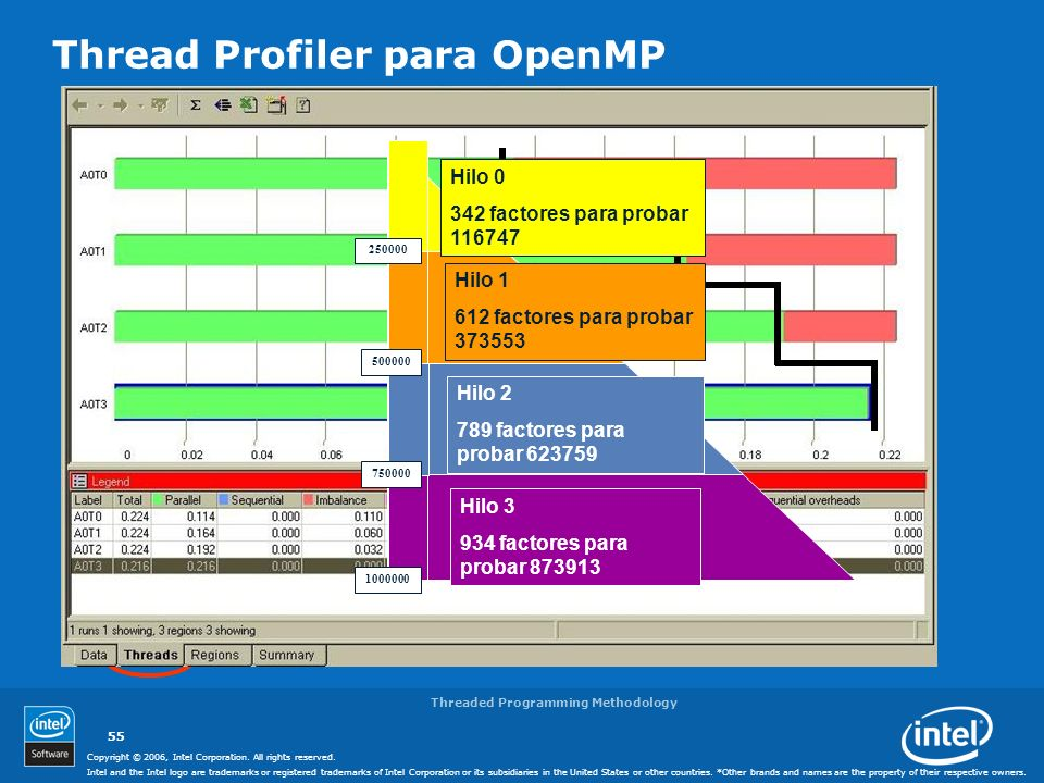 Thread Profiler para OpenMP