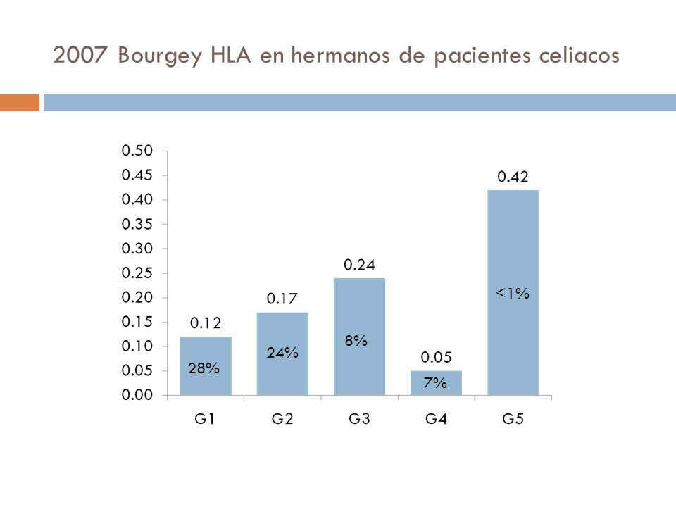 2007 Bourgey HLA en hermanos de pacientes celiacos