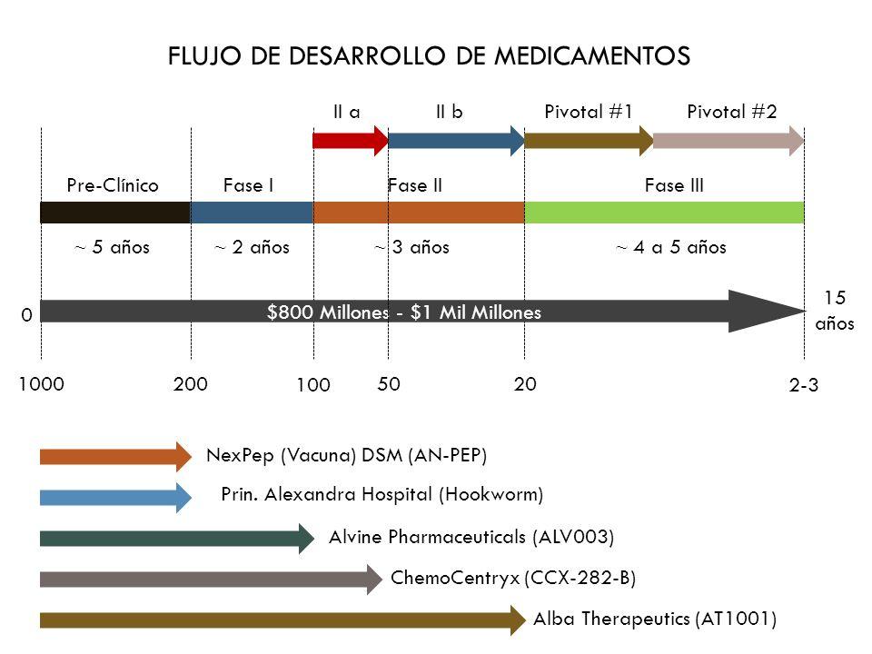 FLUJO DE DESARROLLO DE MEDICAMENTOS