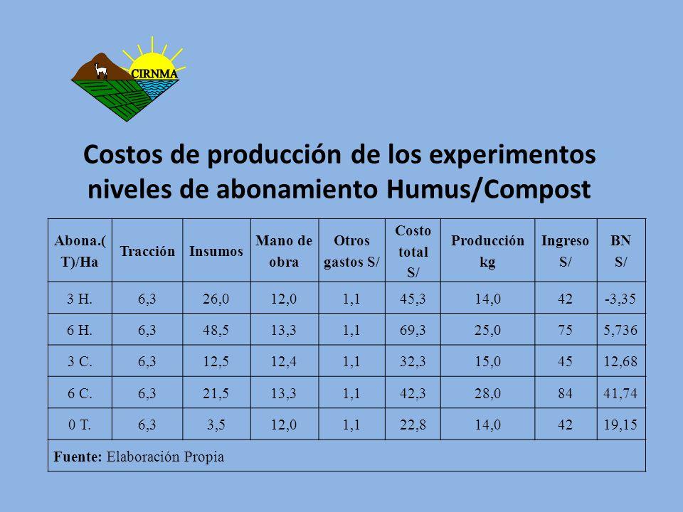 Costos de producción de los experimentos niveles de abonamiento Humus/Compost
