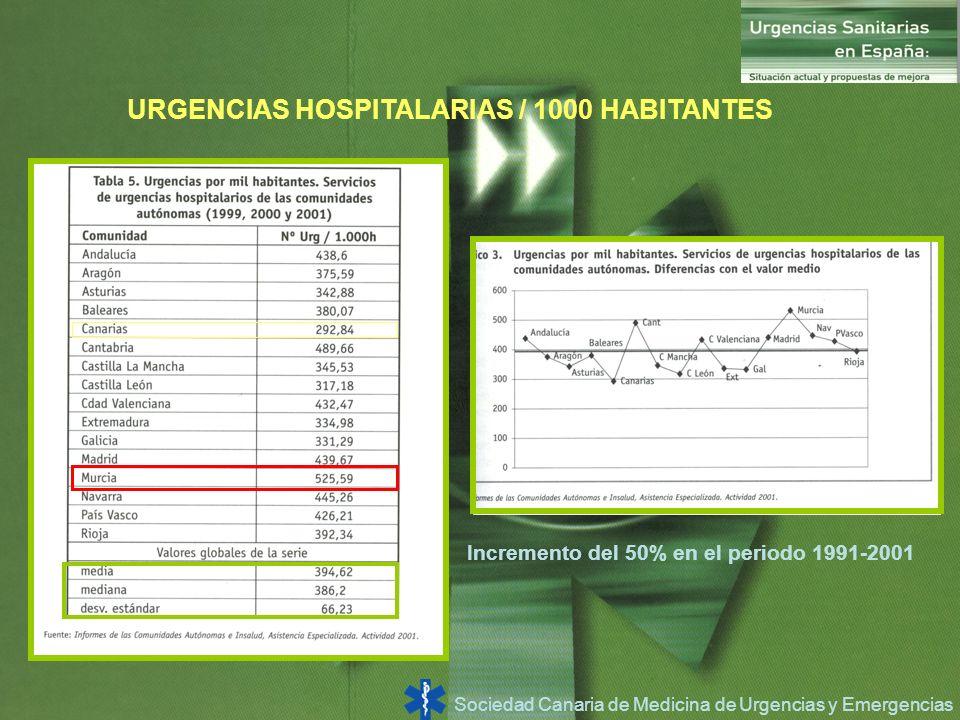 URGENCIAS HOSPITALARIAS / 1000 HABITANTES