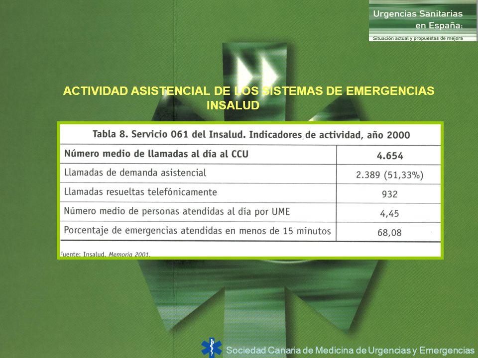 ACTIVIDAD ASISTENCIAL DE LOS SISTEMAS DE EMERGENCIAS