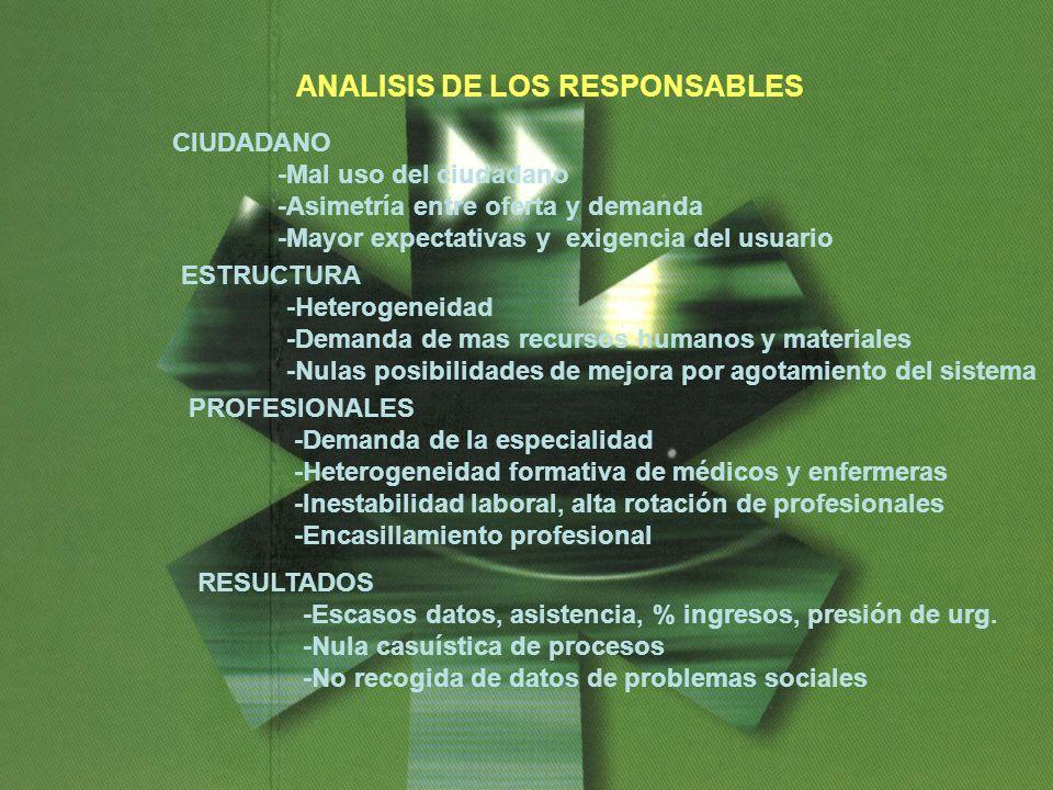 ANALISIS DE LOS RESPONSABLES