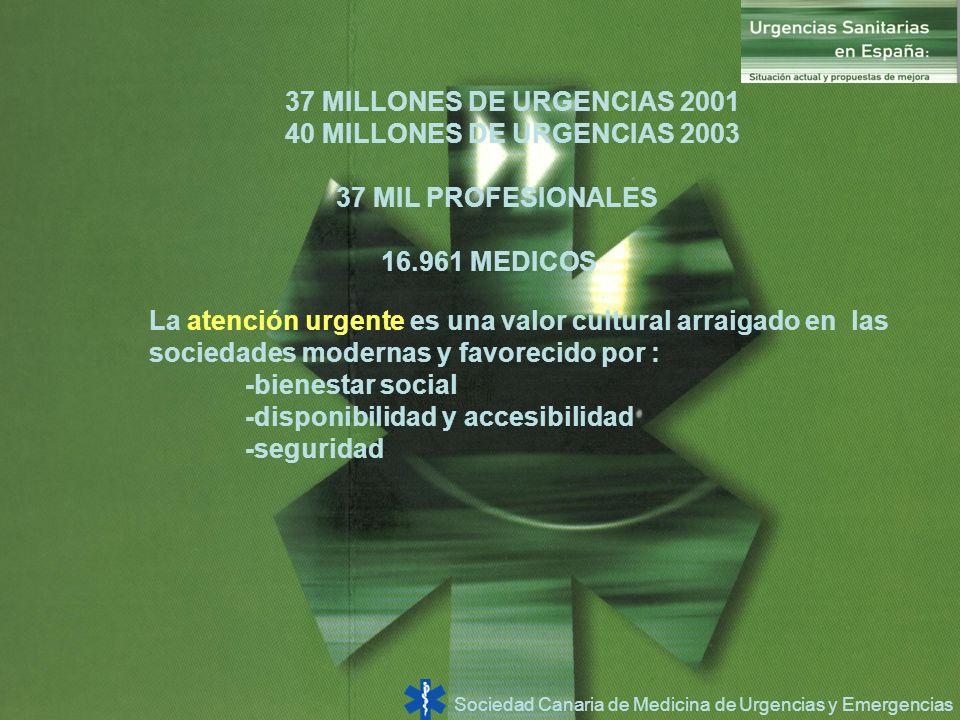 37 MILLONES DE URGENCIAS 2001 40 MILLONES DE URGENCIAS 2003. 37 MIL PROFESIONALES. 16.961 MEDICOS.