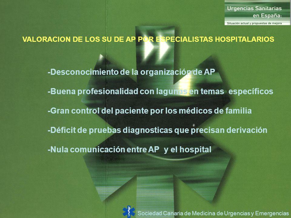 -Desconocimiento de la organización de AP