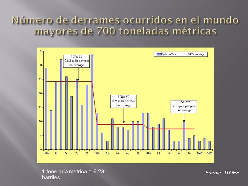 Número de derrames ocurridos en el mundo mayores de 700 toneladas métricas