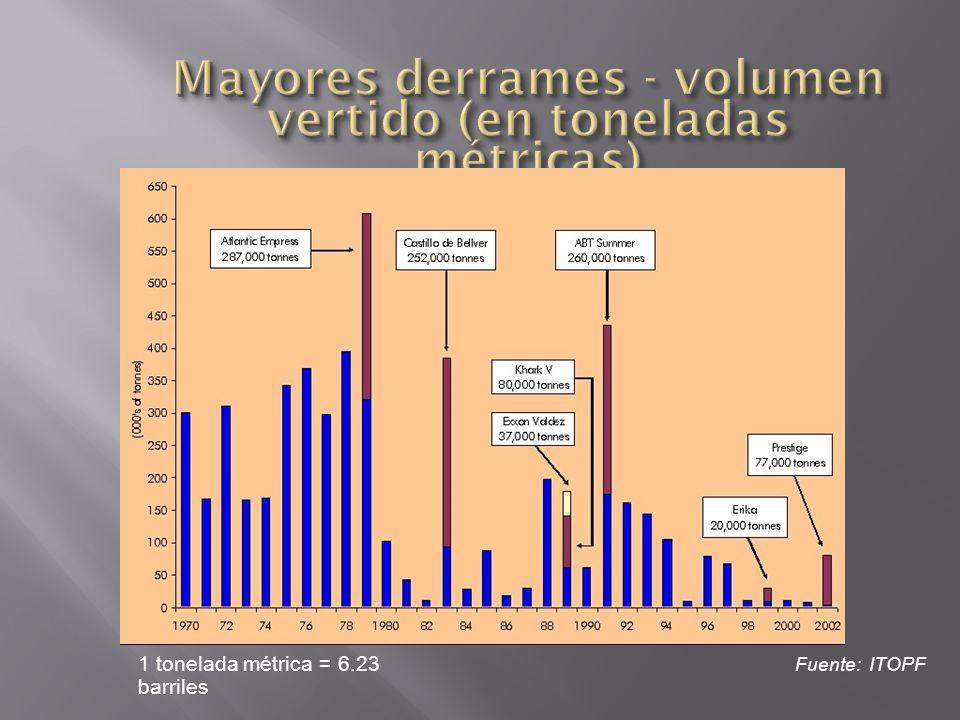 Mayores derrames - volumen vertido (en toneladas métricas)