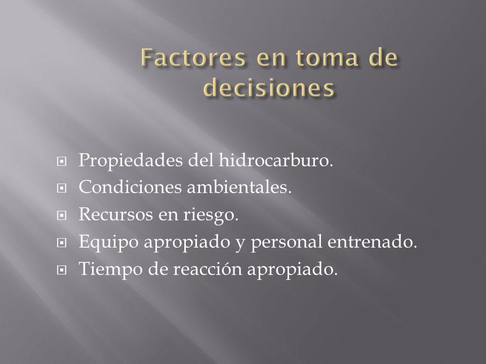 Factores en toma de decisiones
