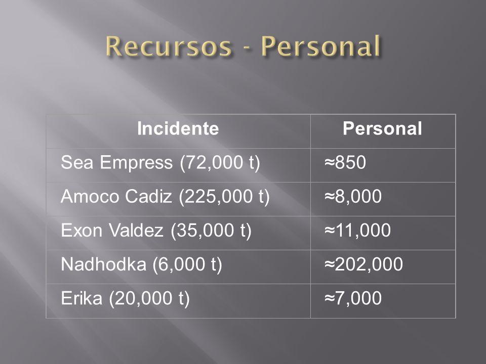 Recursos - Personal Incidente Personal Sea Empress (72,000 t) ≈850
