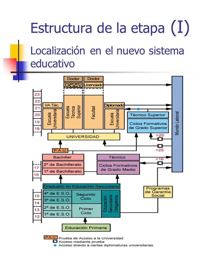 Estructura de la etapa (I) Localización en el nuevo sistema educativo