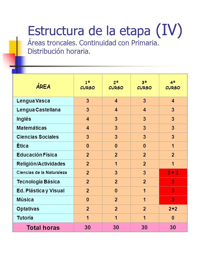 Estructura de la etapa (IV) Áreas troncales. Continuidad con Primaria