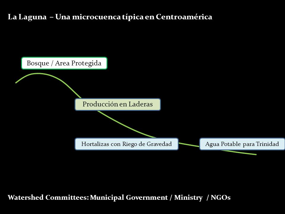 La Laguna – Una microcuenca típica en Centroamérica