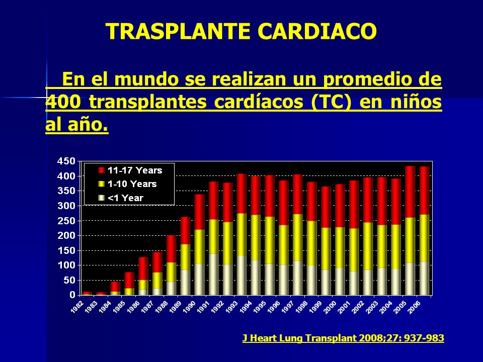 TRASPLANTE CARDIACO En el mundo se realizan un promedio de 400 transplantes cardíacos (TC) en niños al año.