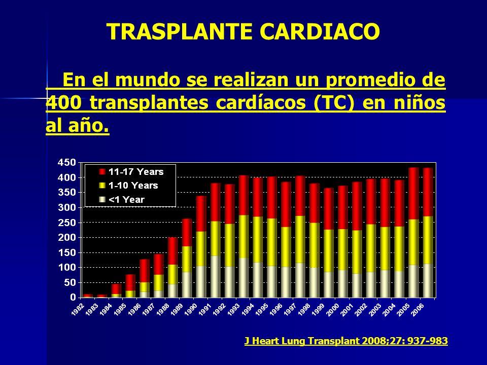 TRASPLANTE CARDIACOEn el mundo se realizan un promedio de 400 transplantes cardíacos (TC) en niños al año.