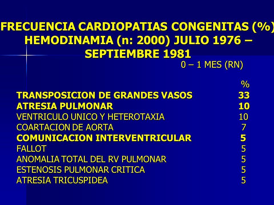 FRECUENCIA CARDIOPATIAS CONGENITAS (%) HEMODINAMIA (n: 2000) JULIO 1976 – SEPTIEMBRE 1981