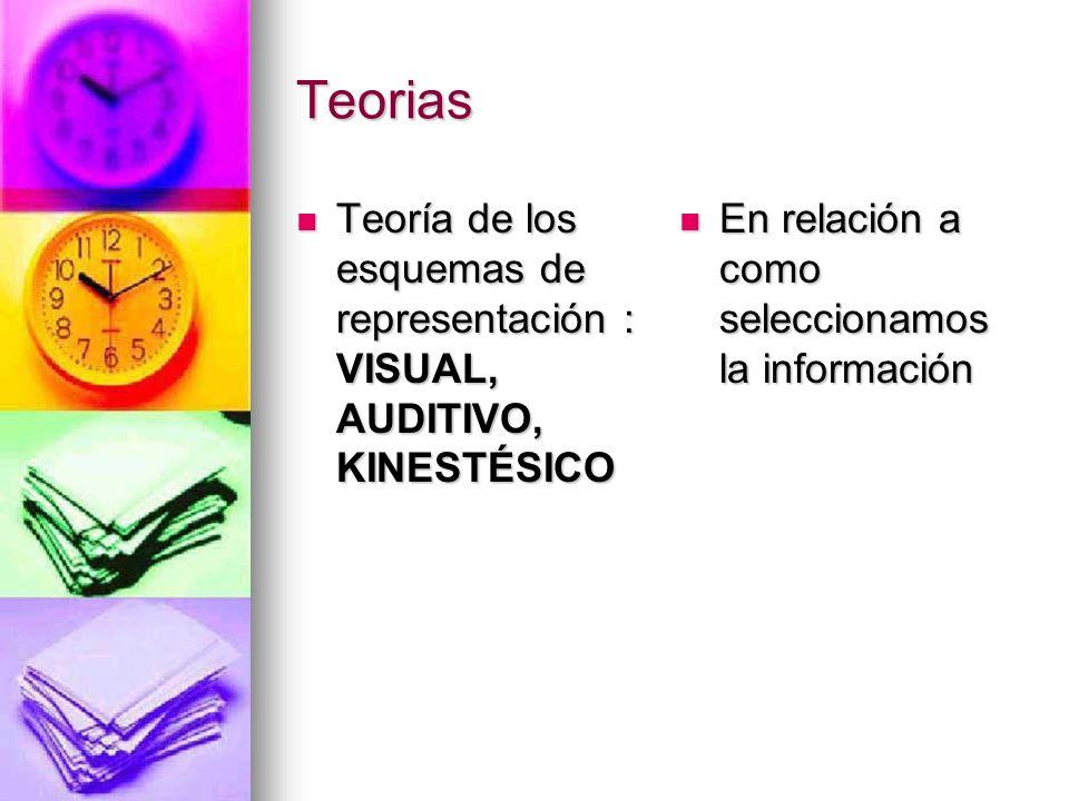 Teorias Teoría de los esquemas de representación : VISUAL, AUDITIVO, KINESTÉSICO.