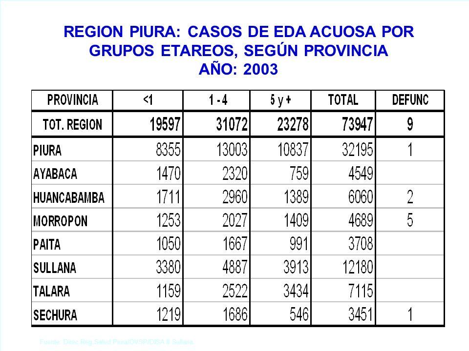 REGION PIURA: POBLACIÓN TOTAL Y TASA DE CRECIMIENTO, SEGUN PROVINCIA AÑO: 2003