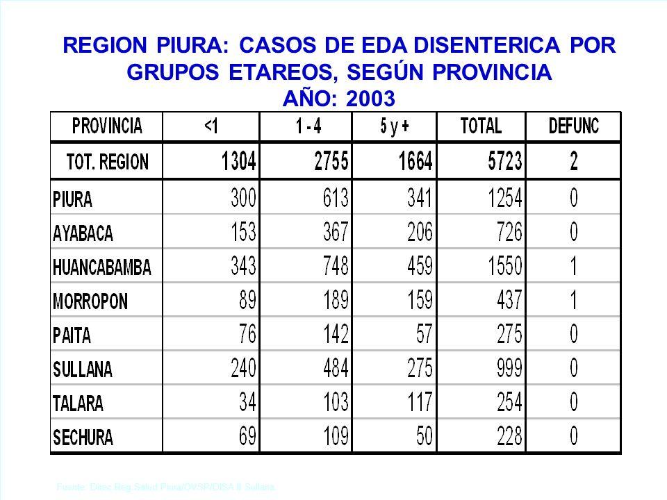 REGION PIURA: ATENDIDOS Y ATENCIONES EN CONSULTA EXTERNA SEGUN PROVINCIA AÑO: 2003