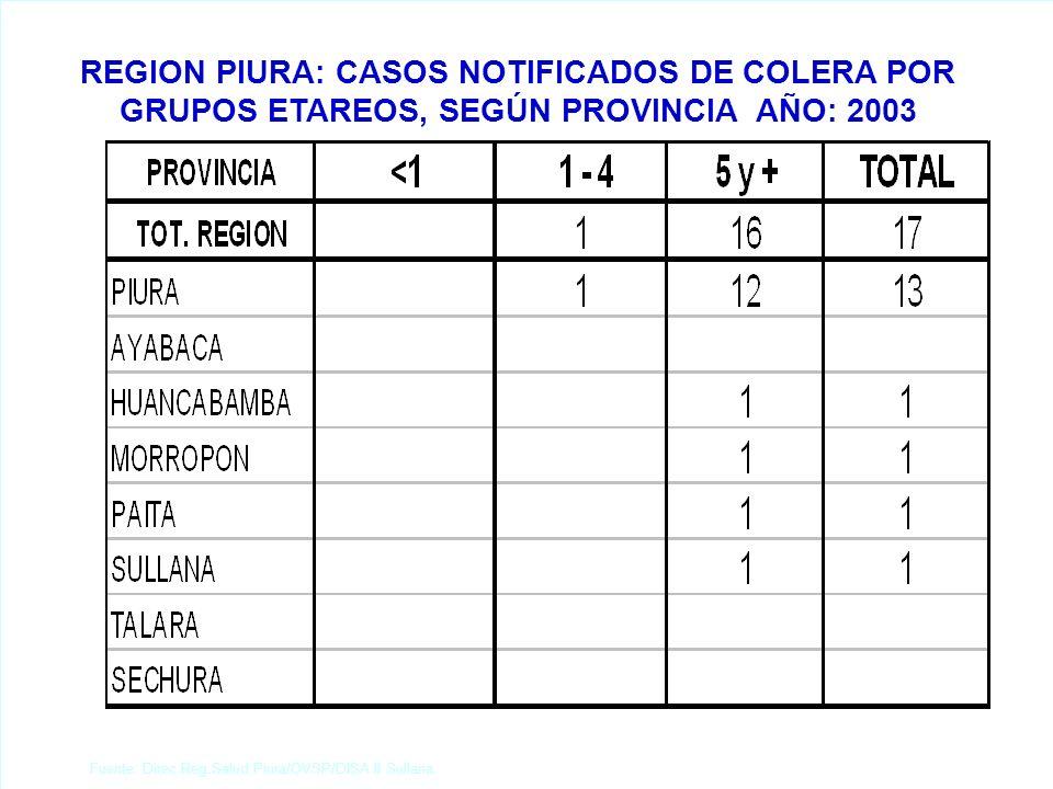 REGION PIURA: PRINCIPALES CAUSAS DE MORBILIDAD GENERAL REGISTRADA AÑO: 2003