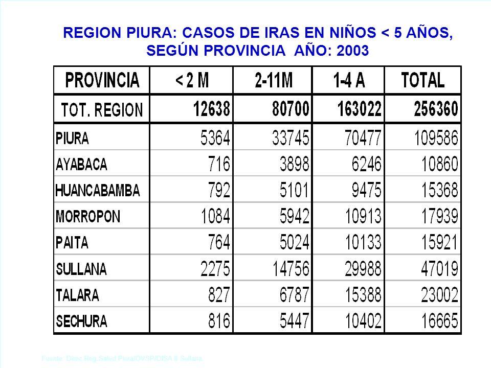 REGION PIURA: ESTRATIFICACION DISTRITAL DE TOSFERINA, SEGÚN TASA DE INCID. X 10 000 HBTS. AÑO: 2003