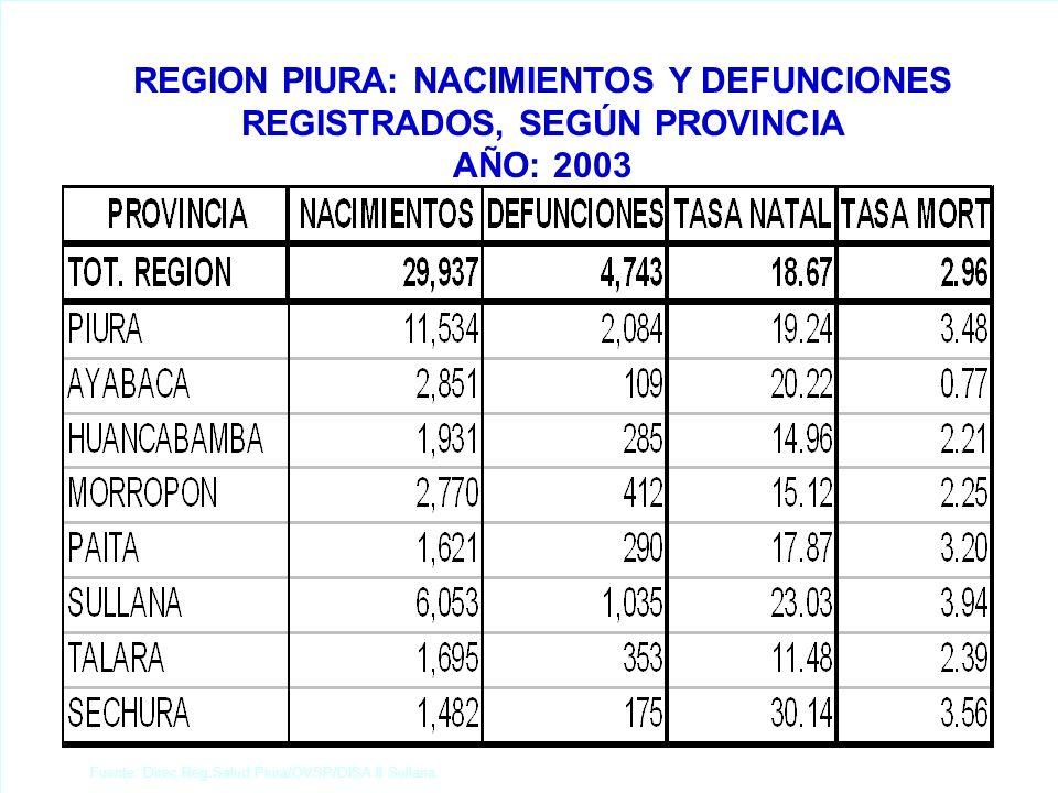 REGION PIURA: ESTRATIFICACION DISTRITAL DE TETANOS, SEGÚN TASA DE INCID. X 10 000 HBTS. AÑO: 2003