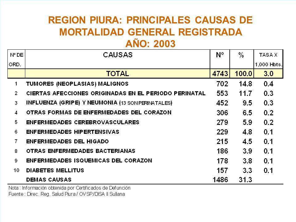 REGION PIURA: CASOS NOTIFICADOS DE ENFERMED. BAJO VIGILANCIA EPIDEMIOL