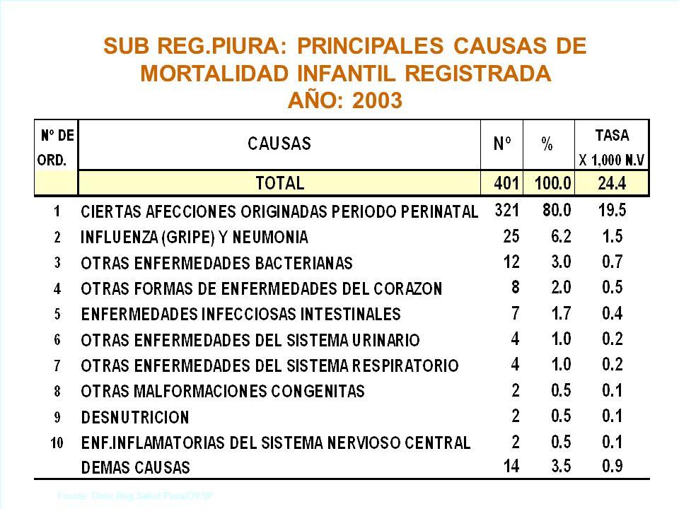 REGION PIURA: PROTEGIDOS EN NIÑOS <2 AÑOS Y MEF POR TIPO DE VACUNA, SEGÚN PROVINCIA AÑO: 2003