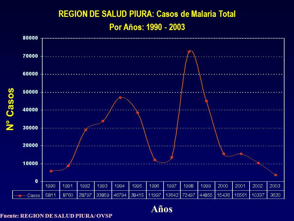REGION PIURA: CASOS DE IRAS EN NIÑOS < 5 AÑOS, SEGÚN PROVINCIA AÑO: 2003