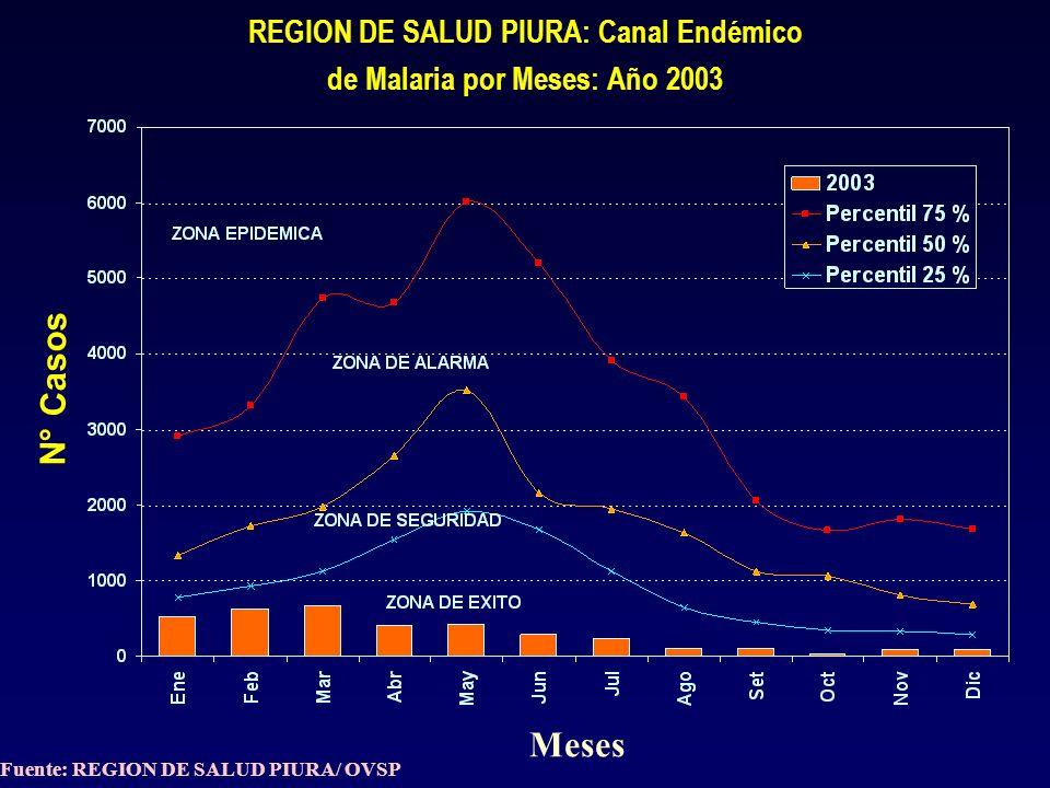 REGION PIURA: CASOS Y DEFUNCIONES DE NEUMONIA EN NIÑOS < 5 AÑOS, SEGÚN PROVINCIA AÑO: 2003